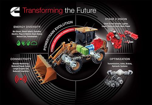 Cummins nuevo concepto de la no-carretera Sistema de Transmisión de Potencia